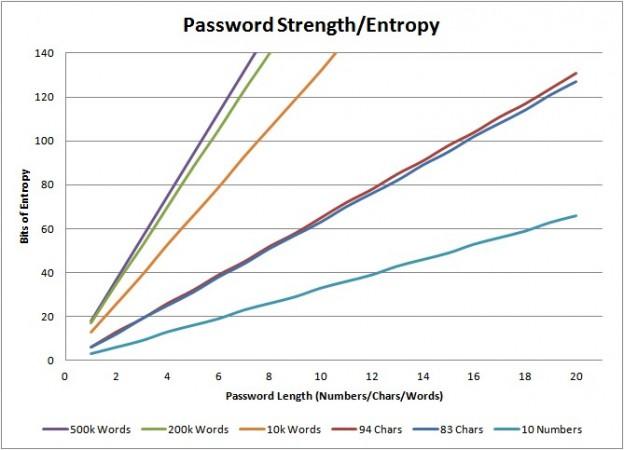 Password Entropy