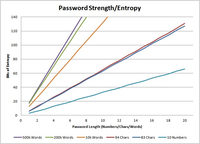 Password Entropy