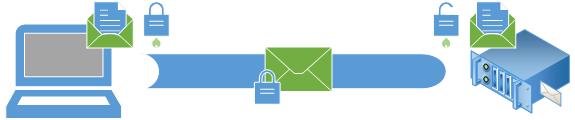 E-Mail Übertragung Verschlüsselung Grob