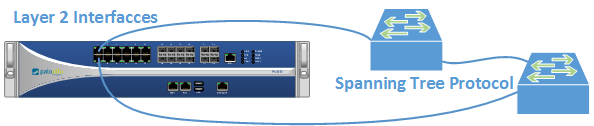 Layer 2 Redundancy with STP - featured image
