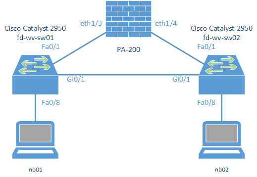 Layer 2 Redundancy with STP: Palo Alto Firewall + Cisco