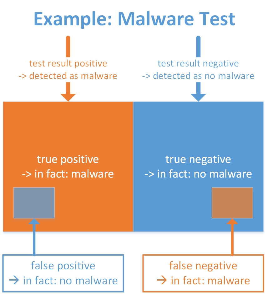 False Positive etc