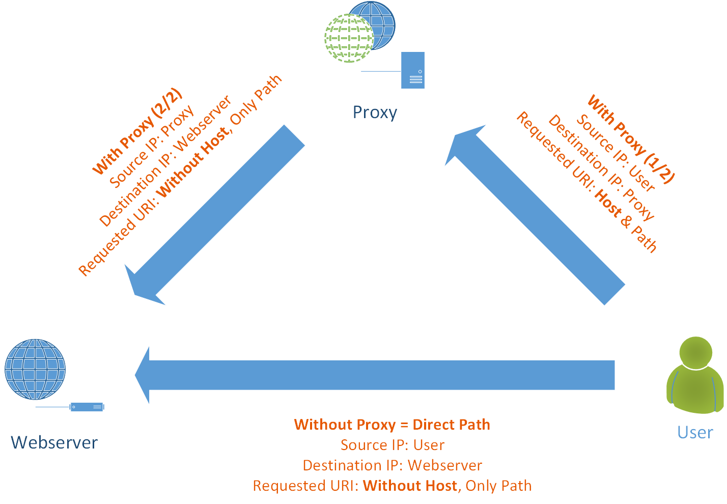 At a Glance: HTTP Proxy Packets vs  Normal HTTP Packets