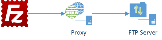 FTP Proxy Auth featured image