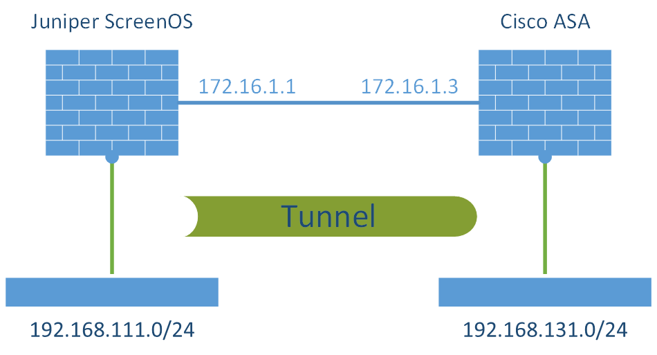 S2S VPN Juniper ScreenOS - Cisco ASA Laboratory