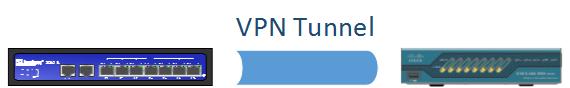 S2S VPN Juniper ScreenOS - Cisco ASA