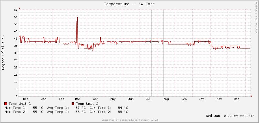 SW-Core.cfg-10.10.10.2_temp-y-x3