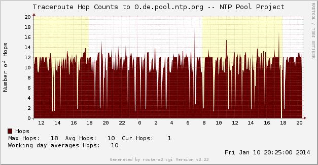 WeiterePings.cfg-WeiterePings_tr_0.de.pool.ntp.org-d-l2