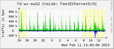 fd-wv-sw02.cfg-192.168.120.6_Fa0_1-ds-l2