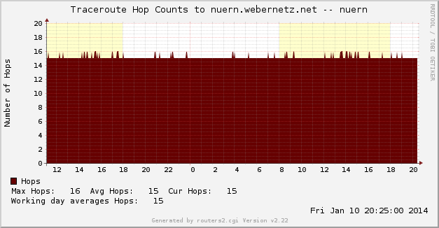 nuern.cfg-nuern_traceroute-d-l2
