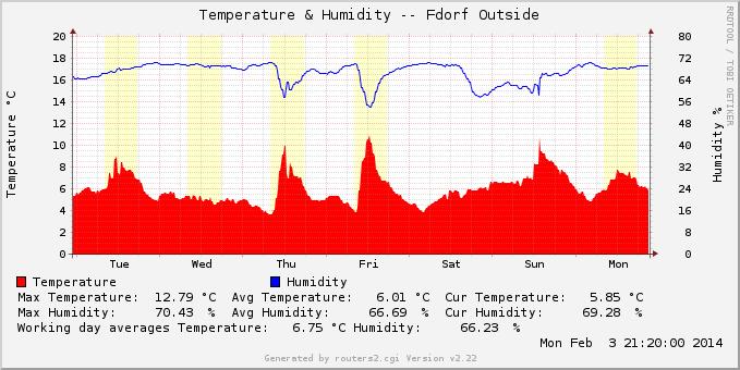 Measuring Temperatures with PCsensor's TEMPerHUM Sensor
