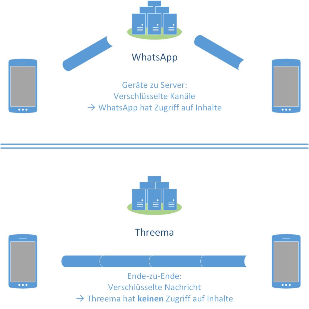 Messaging - Ende-zu-Ende Verschlüsselung