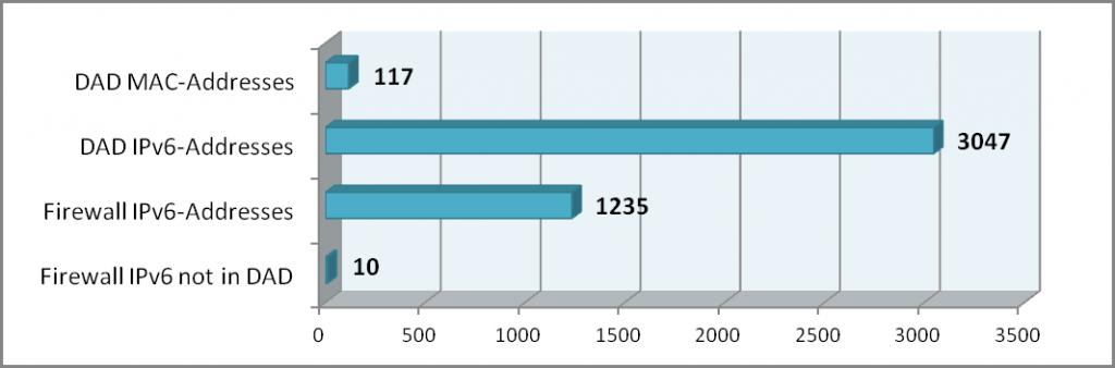 IPv6 DAD-Firewall Statistic