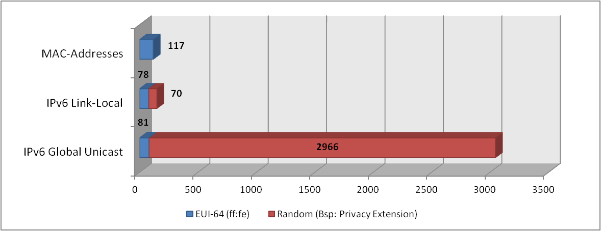 IPv6 DAD Address Statistics