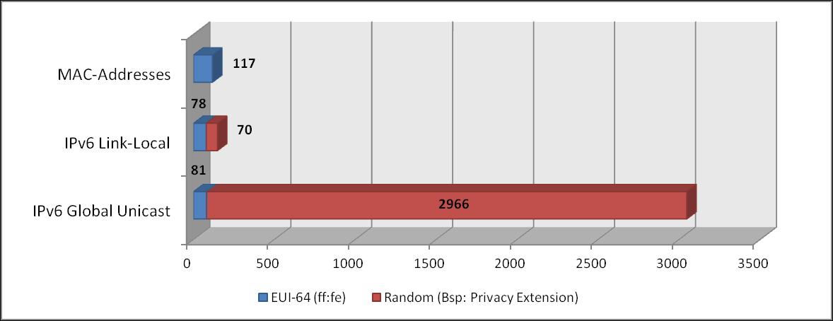 IPv6 DAD Address Statistics