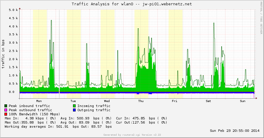 RPi WLAN - Higher Traffic if other WLAN clients are online