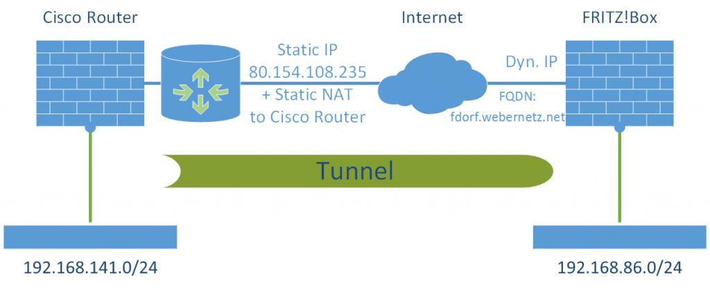 S2S VPN Cisco Router - FritzBox Laboratory