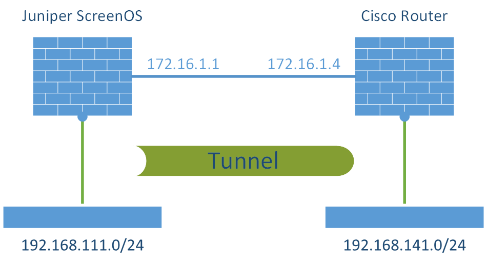 S2S VPN Juniper ScreenOS - Cisco Router Laboratory