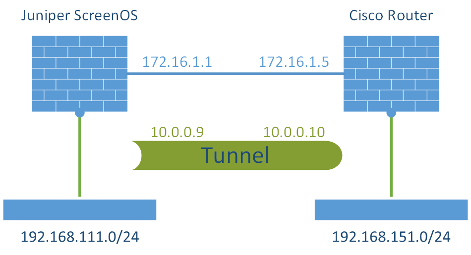 S2S VPN Juniper ScreenOS - Cisco Router w VTI Laboratory