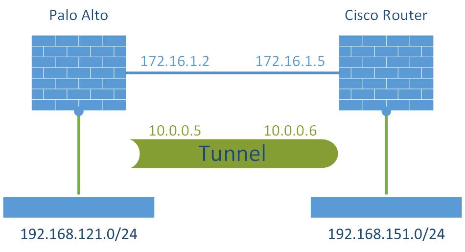 S2S VPN Palo Alto - Cisco Router w VTI Laboratory