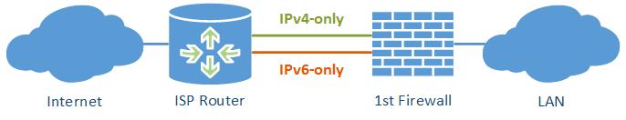 IPv4-IPv6 Traffic Statistics