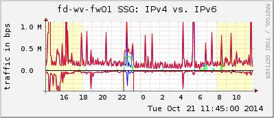 fd-wv-fw01.cfg-_172.16.1.1_IPv4IPv6-ds-l2-r1