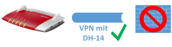 FritzBox VPN Diffie-Hellman 14 small