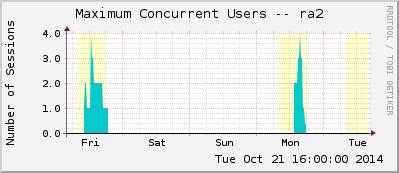ra.cfg-192.168.122.3_concurrentusers-ws-l2