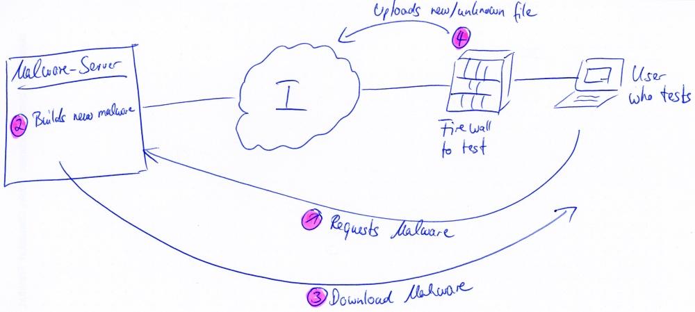 Dynamic Malware Sketch
