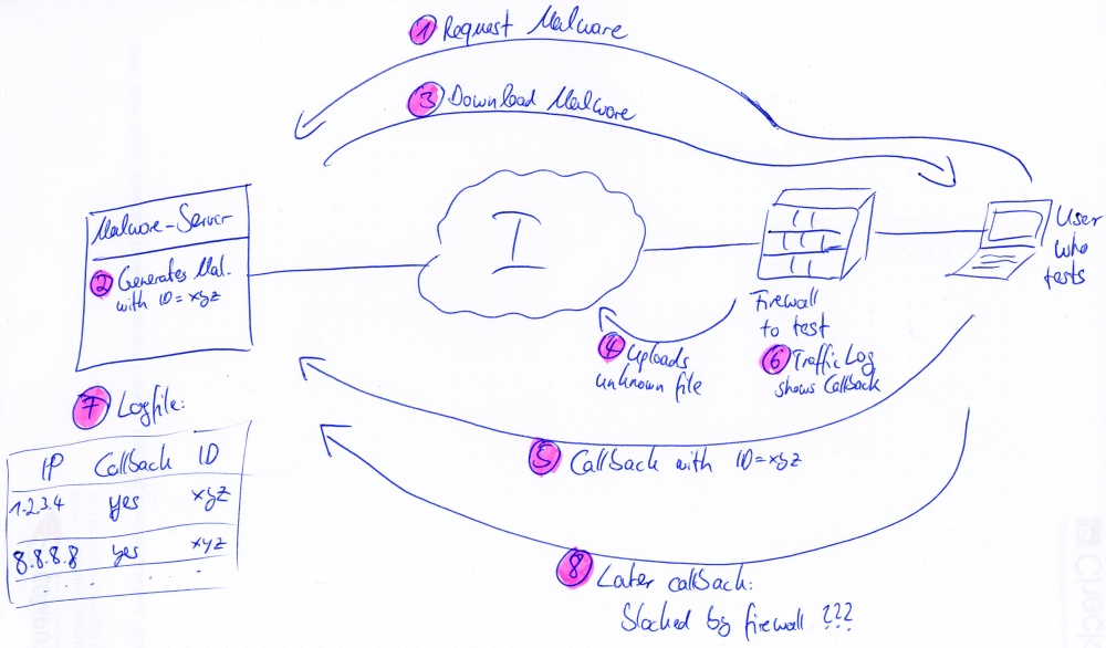 Dynamic Malware with Callback Sketch