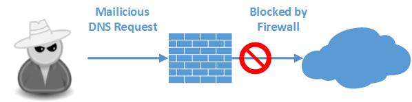 Palo Alto DNS Proxy malicious request featured image
