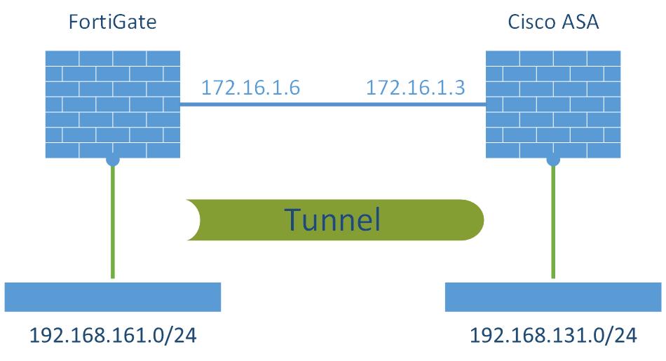 S2S VPN FortiGate - Cisco ASA Laboratory
