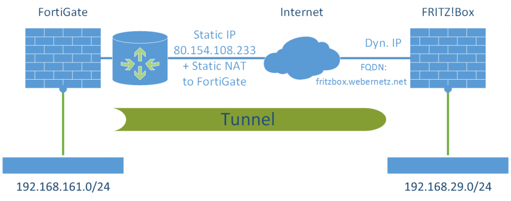 S2S VPN FortiGate - FritzBox Laboratory