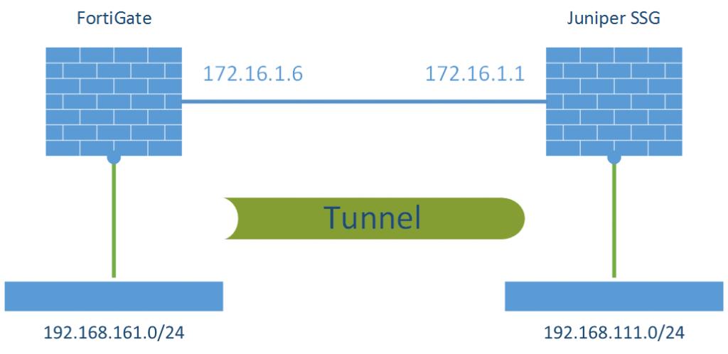S2S VPN FortiGate - Juniper SSG Laboratory