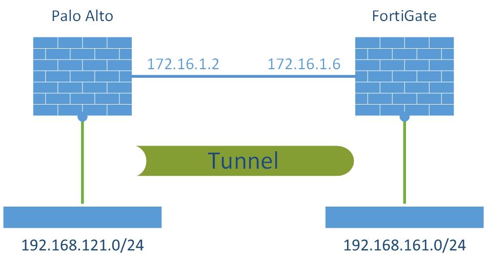 S2S VPN Palo Alto - FortiGate Laboratory
