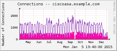 ciscoasa.example.com_cfg-10_10_1_1_connectionsxlates-ys-l2