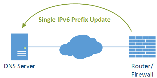 IPv6 Dynamic Prefix - Featured Image
