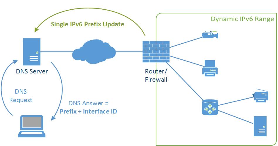 IPv6 Dynamic Prefix