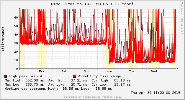 Ping DSL vs. Glasfaser