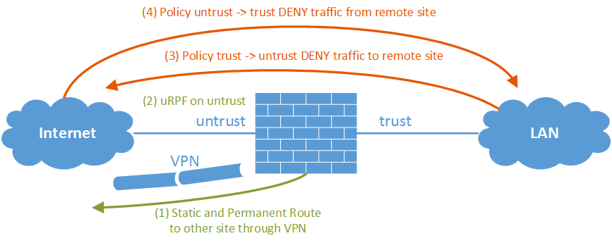 IPv6 Site-to-Site VPN Recommendations