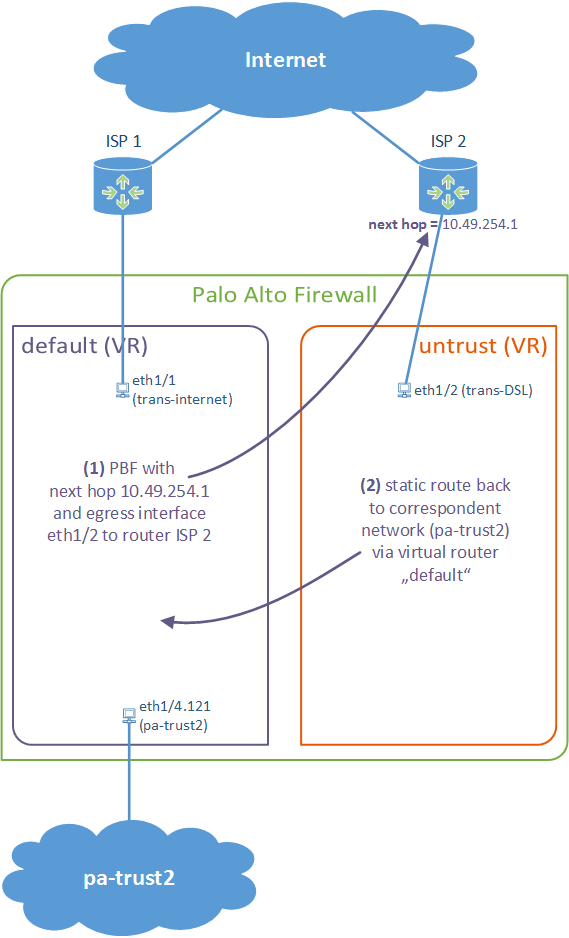 Palo Alto PBF with different VRs
