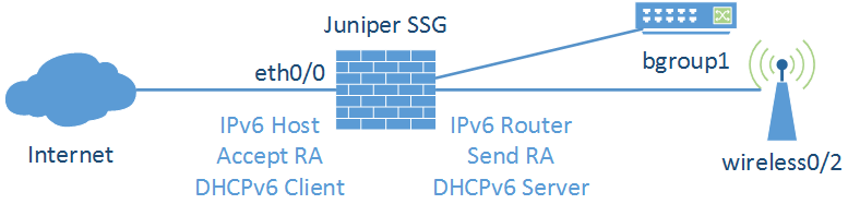 Juniper DHCPv6-PD