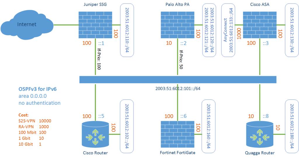 OSPFv3 Lab