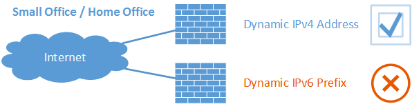 IPv6 Dynamic Prefix Problems featured image