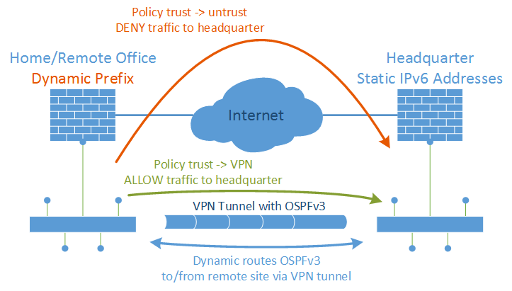 IPv6 VPN Routing with Dyn Prefix