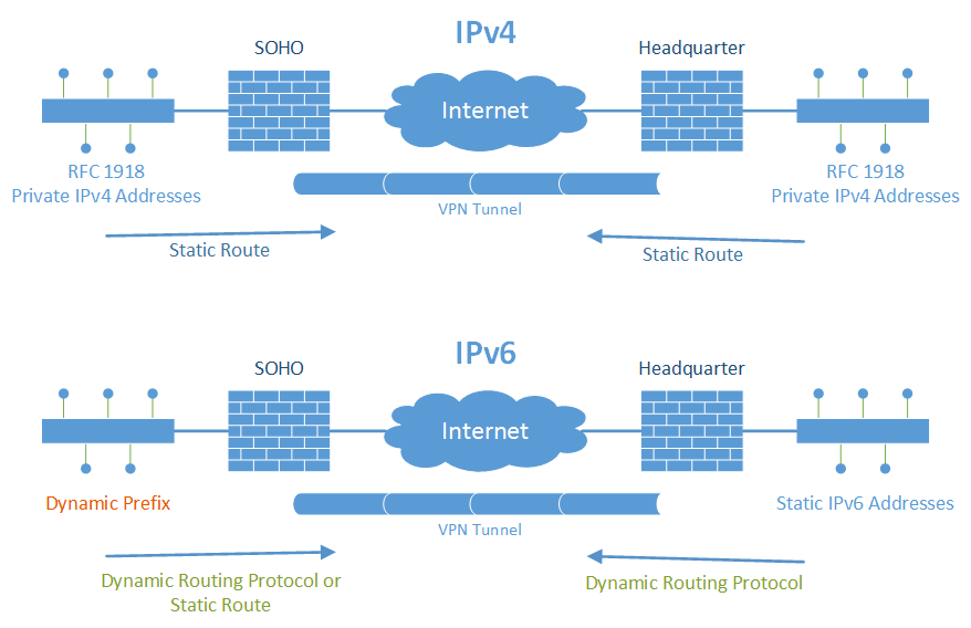 Routing inside VPN Tunnels