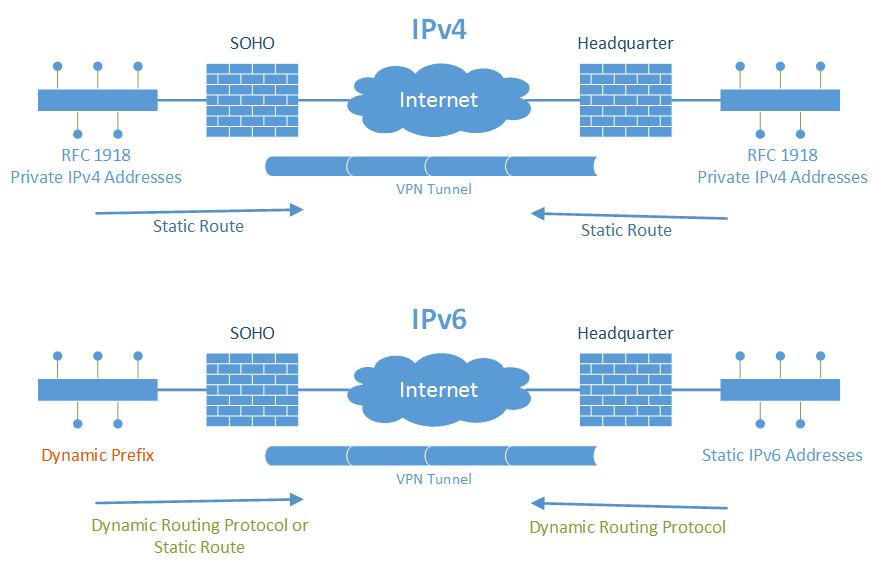 Routing inside VPN Tunnels