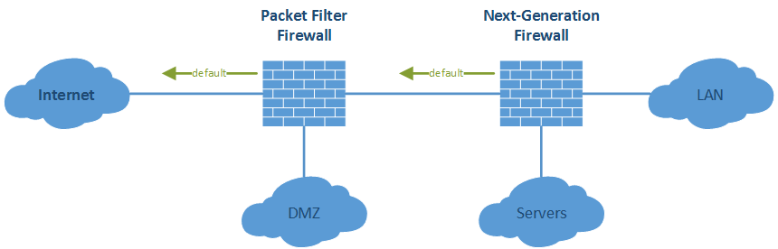Multilayer Firewall