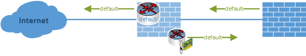 Where to terminate Site-to-Site VPN Tunnels - featured image
