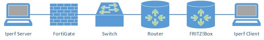 IPsec/VPN – Blog Webernetz net
